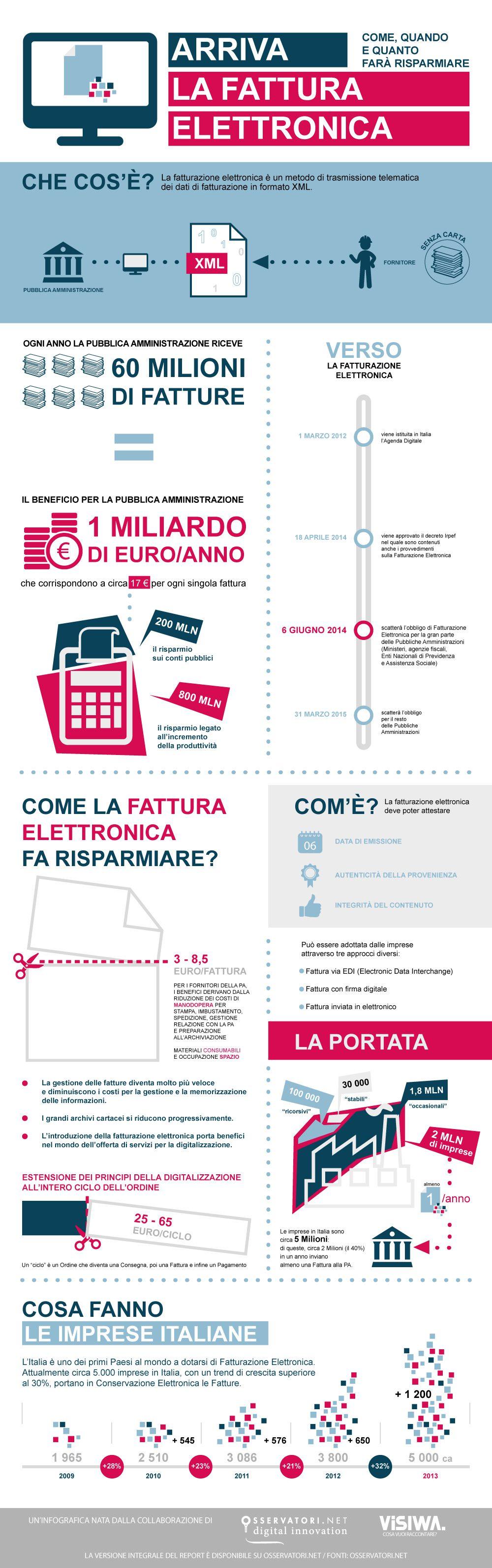 Infografica fattura elettronica